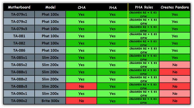 check-psp-motherboard-model-4